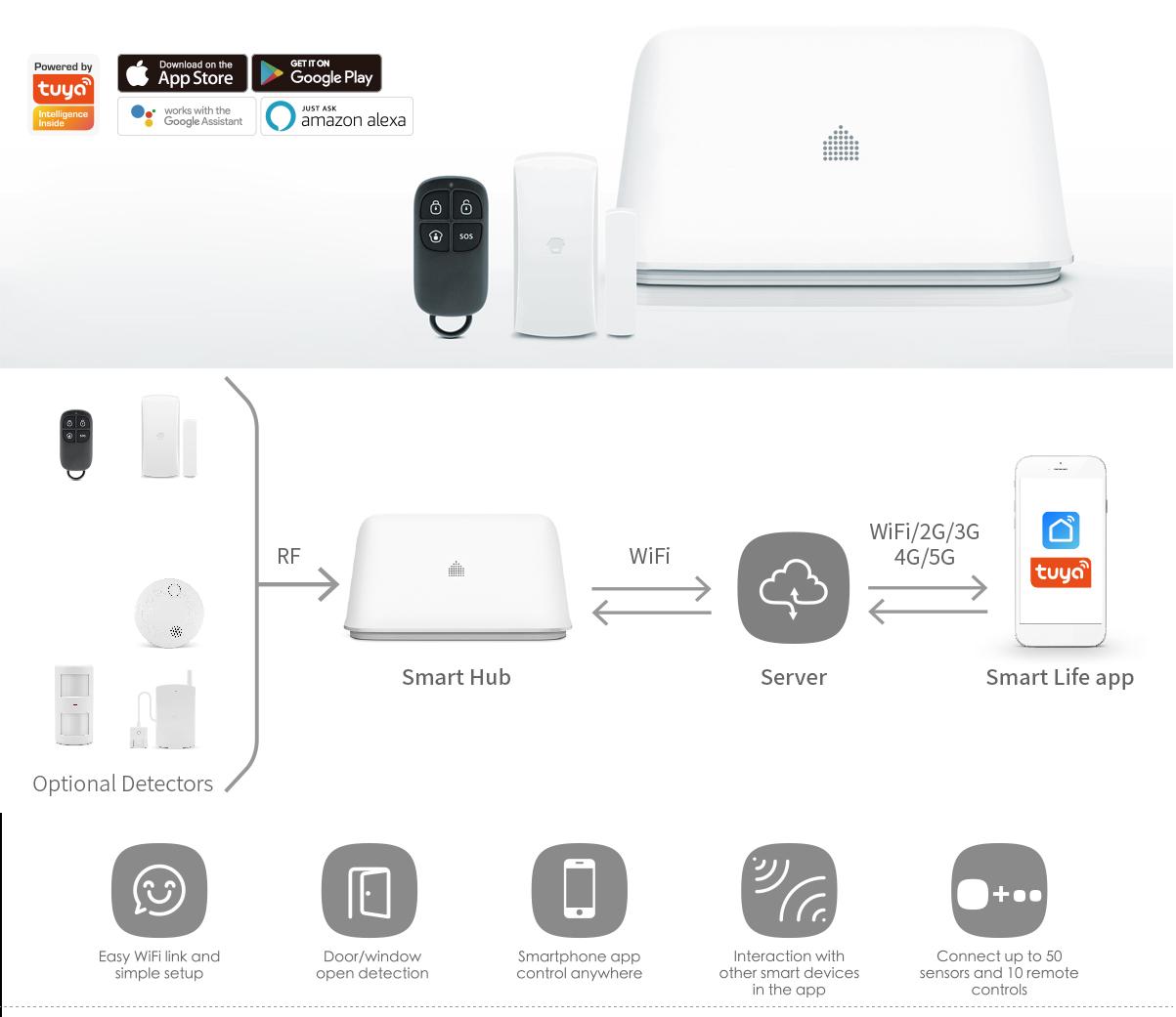 Alarmanlage  CHUANGO OV6  Wi-Fi